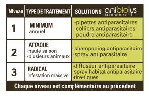 Protocole antiparasitaire Anibiolys