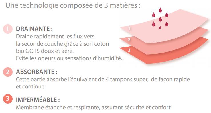 couches de la culotte menstruelle Silvercare